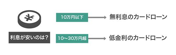 10万円〜30万円を借りるなら低金利カードローンがおすすめのイメージ画像